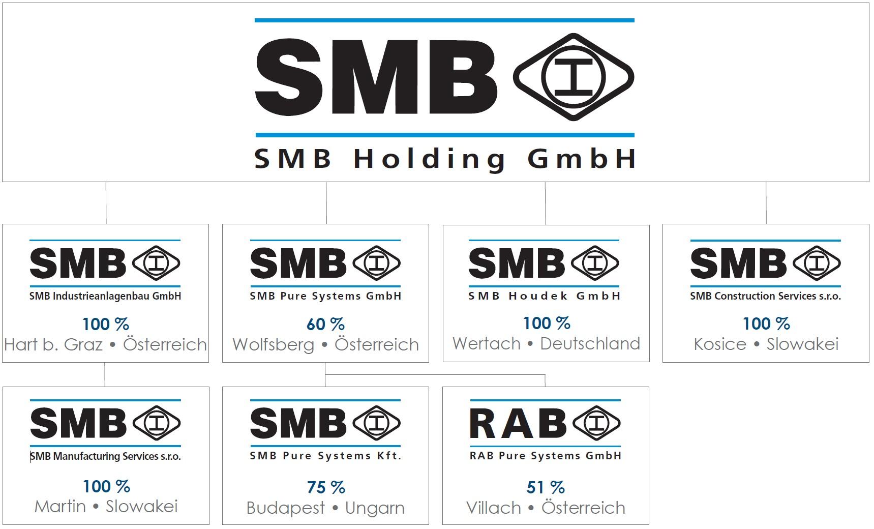 Organigramm SMB Holding